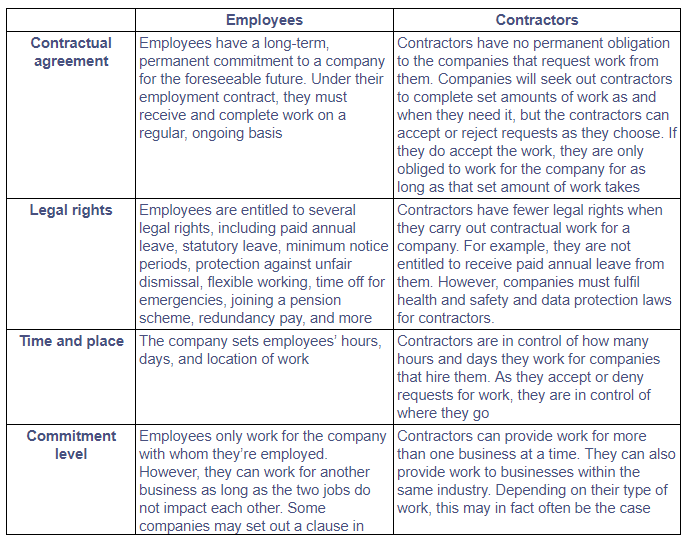 image 1 - Working with a Contractor or Full-Time Employee?